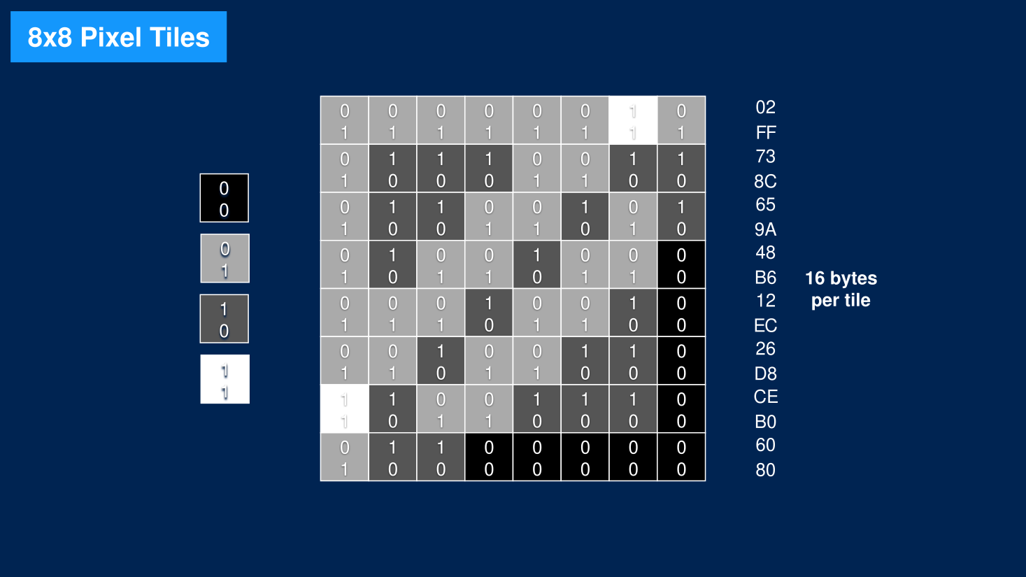 UGBT Tile Format
